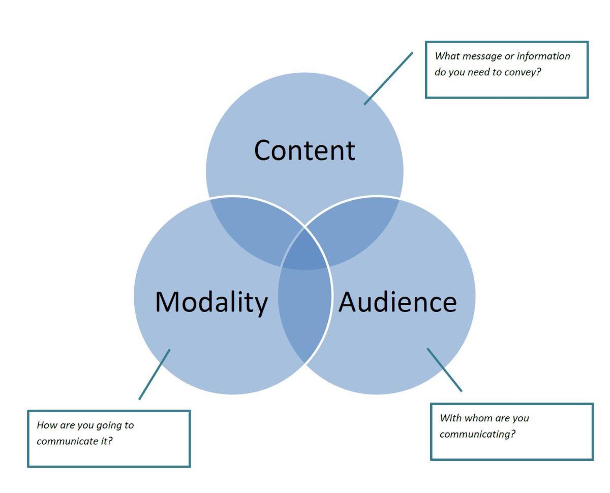 Effective    Communication        Diagram       The Dunn Show