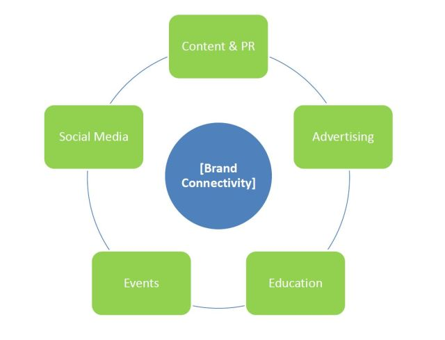 Brand Connectivity Diagram