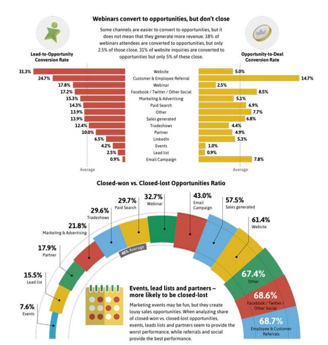 Implisit Blog B2B Lead Conversion Infographic part 2 snippet
