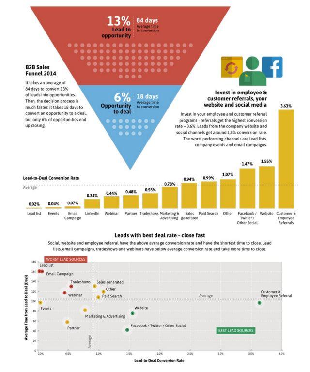 Implisit Blog B2B Lead Conversion Infographic Snippet